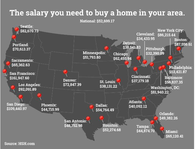 Home Purchase Salaries